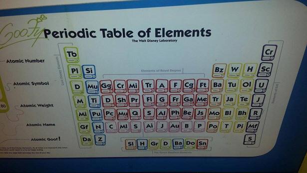 Disney Periodic table of elements
